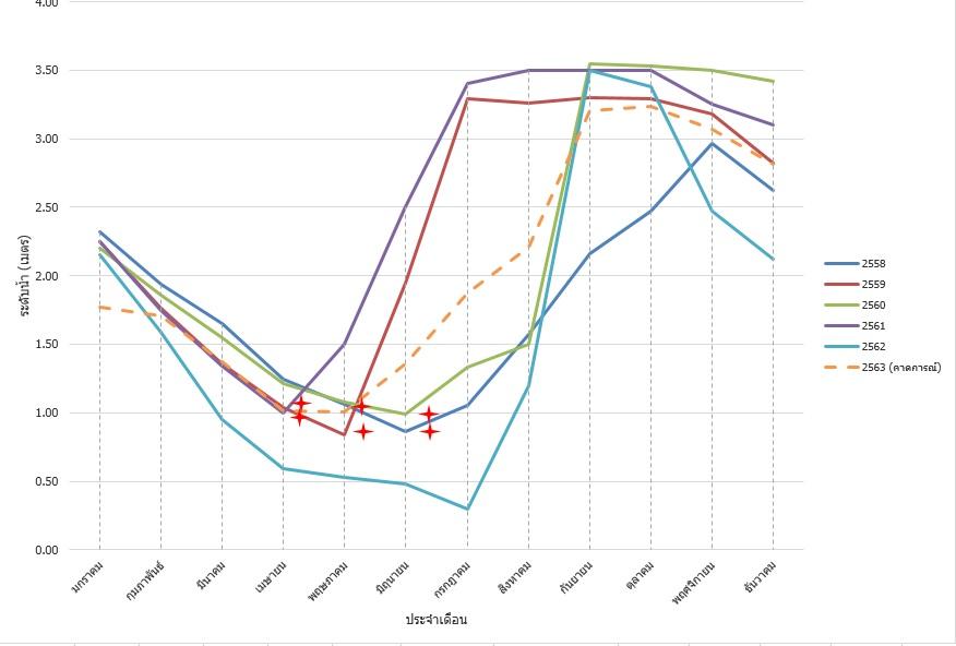 กราฟแสดงระดับน้ำหนองอีเจม